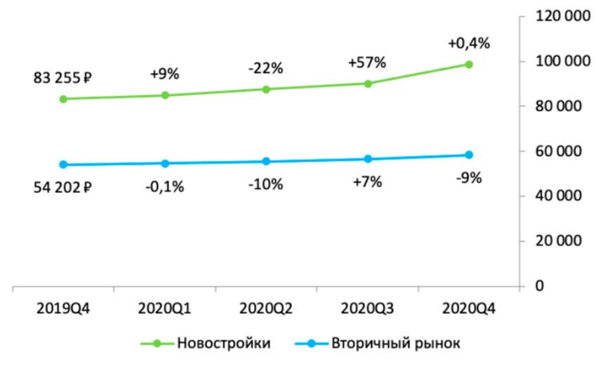 Динамика средней цены на первичное и вторичное жилье, вся Россия. 2020год (изменения указаны по сравнению с предыдущим кварталом)