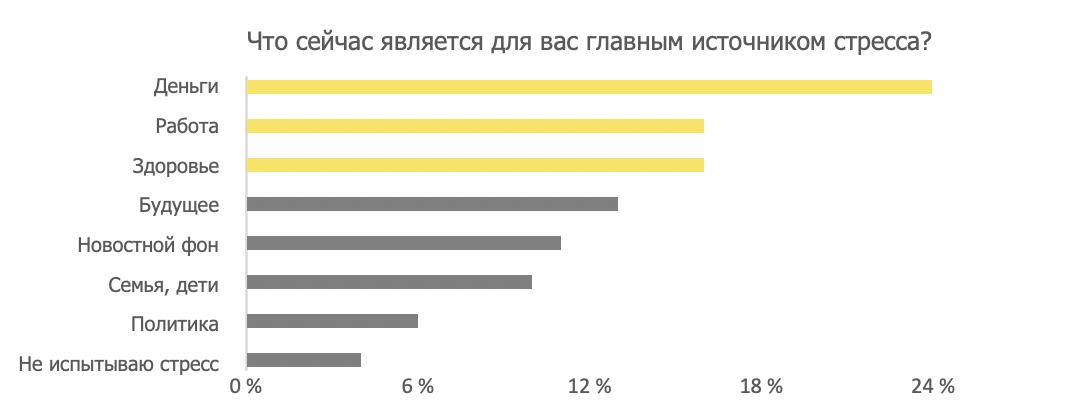 Источники стресса россиян