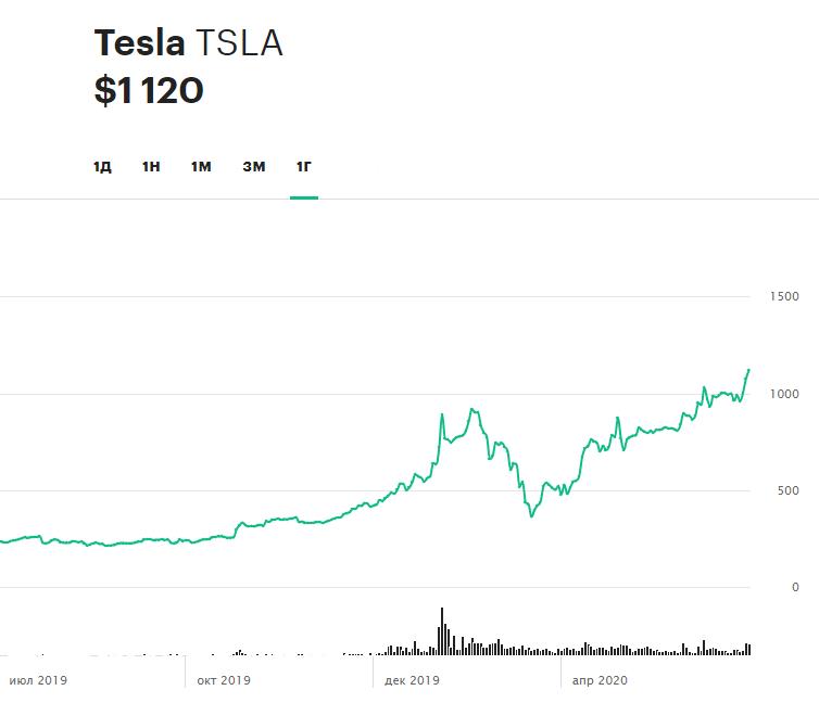 Динамика акций Tesla за 12 месяцев