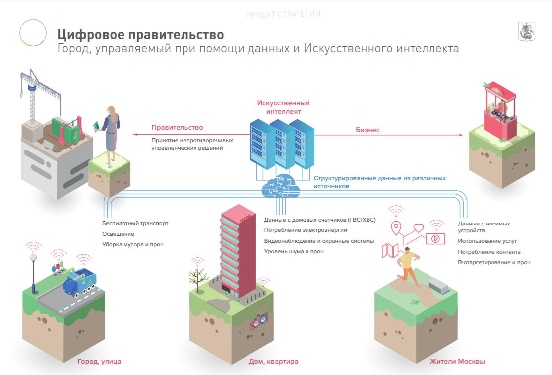 Стратегия Москвы «Умный город— 2030»