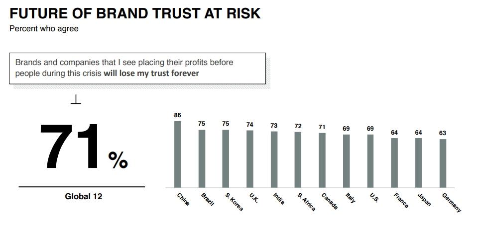 На фоне пандемии также поднялся спрос на социальную ответственность компаний. Согласно исследованию Edelman 71% потребителей готов отказаться от бренда, если он ставит прибыль выше заботы о людях
