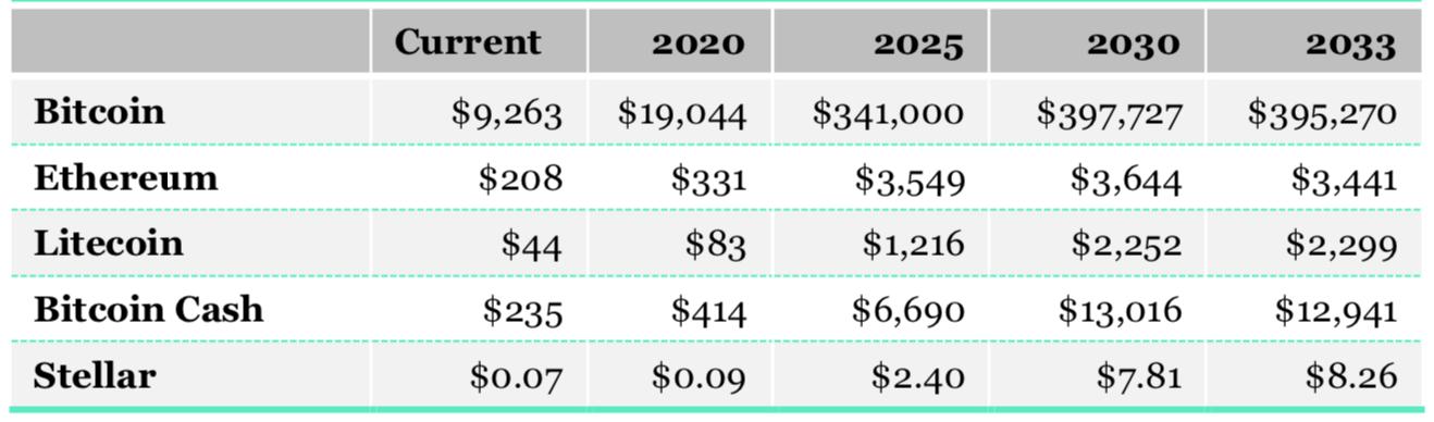 Прогноз стоимости криптовалют до 2033 года