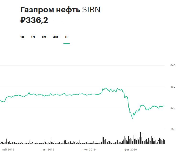 Динамика акций «Газпром нефти» за 12 месяцев (по состоянию на 12:45 мск 28 мая)