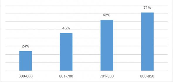 Взаимосвязь уровня ПКР и одобрения кредита: доля одобренных заявок на получение ипотечного кредита