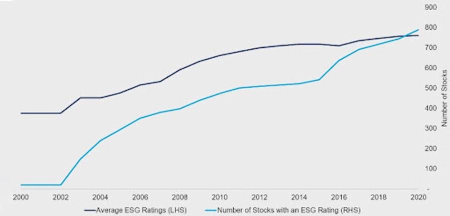 В начале 2000-х годов в Америке насчитывалось всего 20 компаний с ESG-рейтингом. К 2010-му их стало 500, а к 2020 году— почти 800