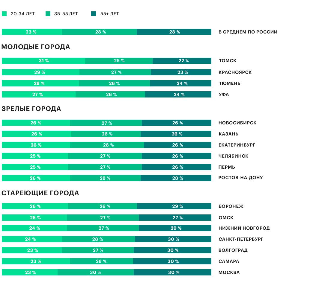 Возрастная структура населения от 20 лет, 2017 год, %