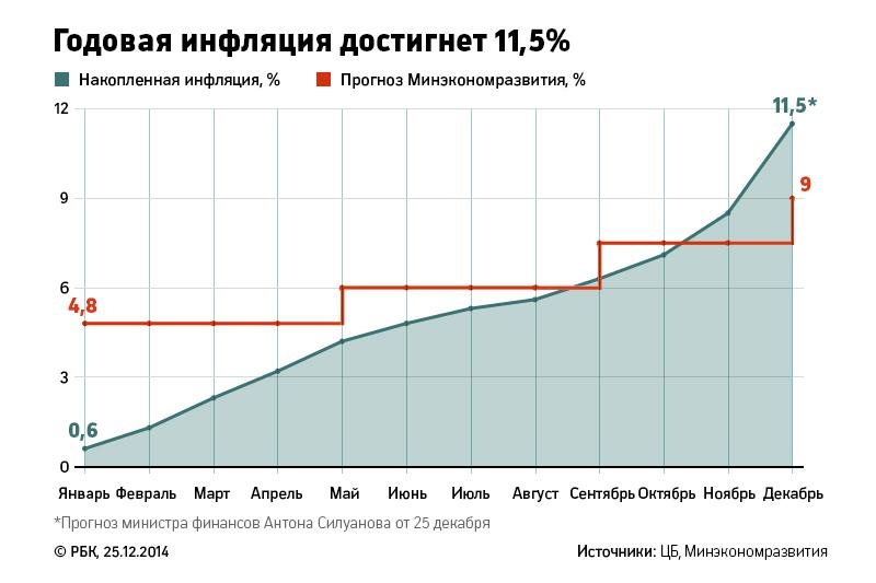 В этом году Минэкономразвития пересматривало официальный прогноз по инфляции трижды. Первоначальный прогноз к концу года был увеличен почти в два раза – с 4,8 до 9%. В реальности же, как заявил 25 декабря министр финансов Антон Силуанов, «по году, скорее всего, она будет где-то 11,5%, может быть, чуть больше».