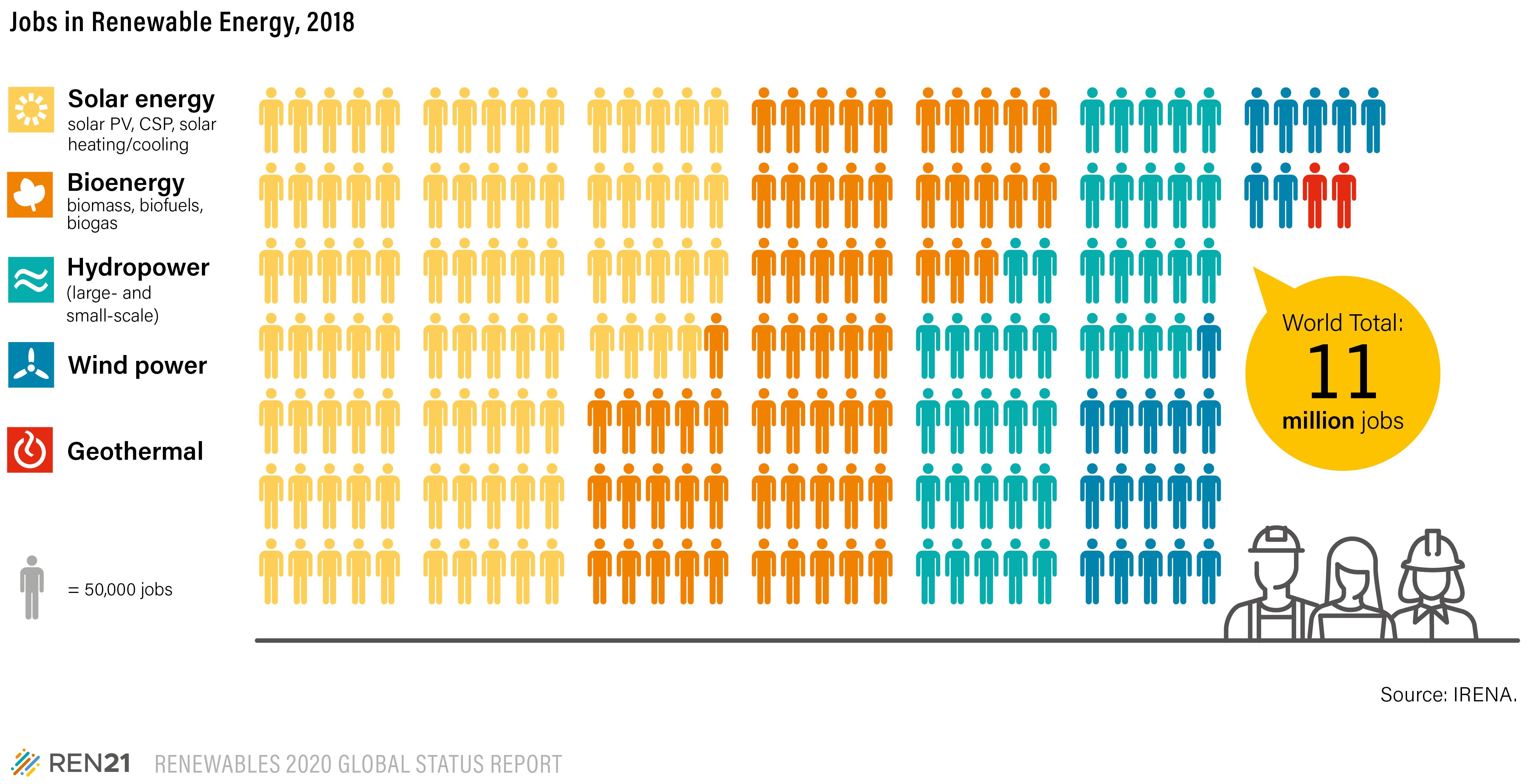Мировой рынок труда в секторе ВИЭ по источникам энергии