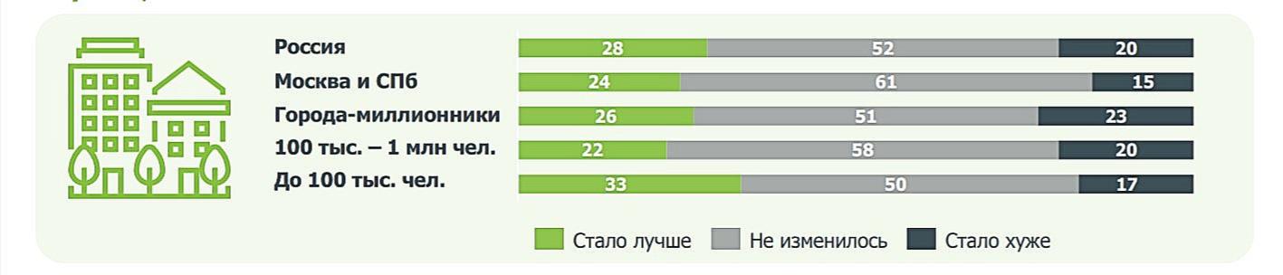 Оценка изменений горсреды в зависимости от величины населенного пункта, %