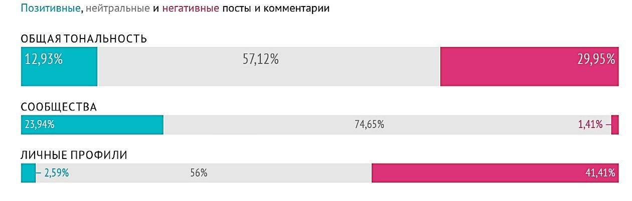 Тональность оценки программы реновации пользователями соцсетей в сообществах и группах района Кузьминки