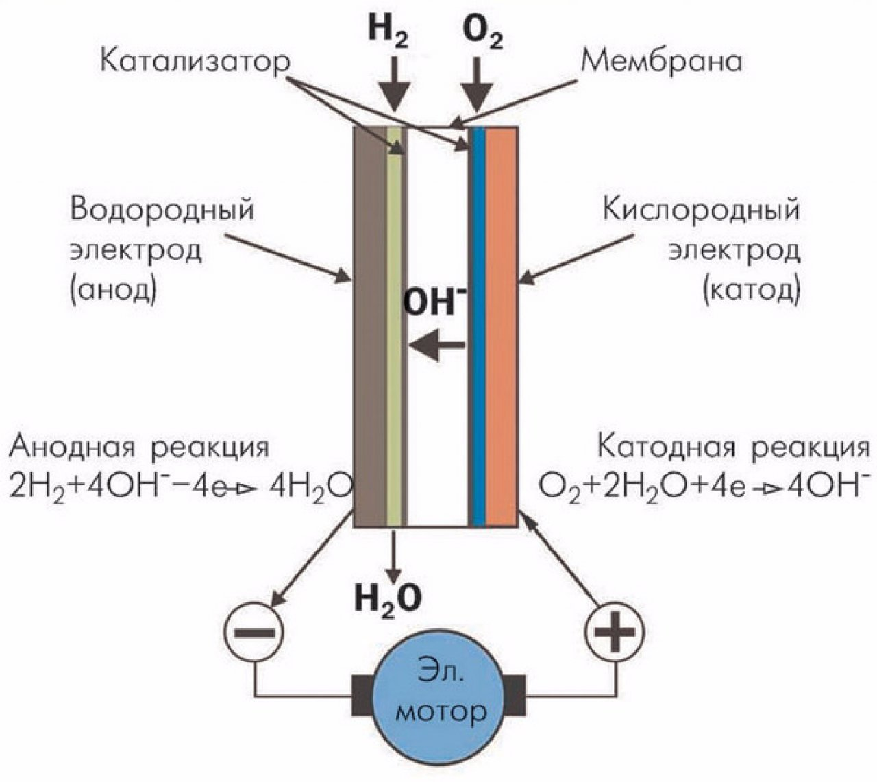 Схема работы водородного двигателя