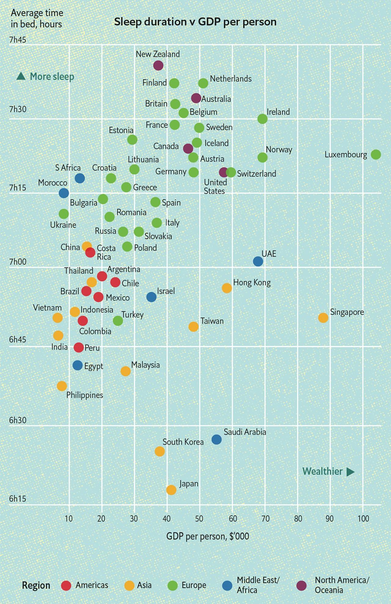 Средняя продолжительность сна и ВВП на душу населения в мире