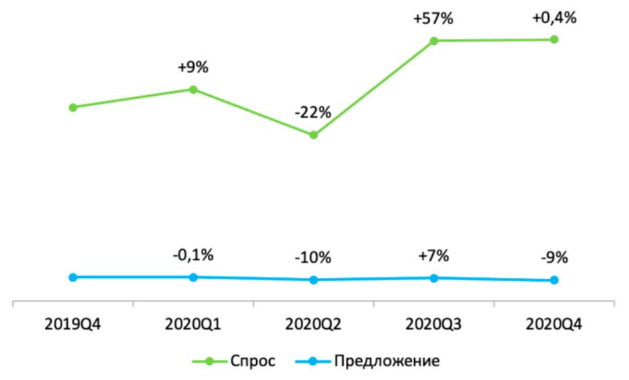 Динамика спроса и предложения на вторичную недвижимость, вся Россия. 2020год (изменения указаны по сравнению с предыдущим кварталом)