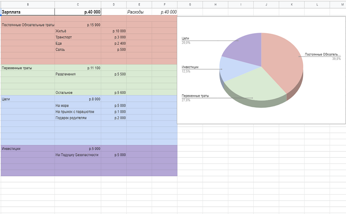 Пример таблицы с бюджетом