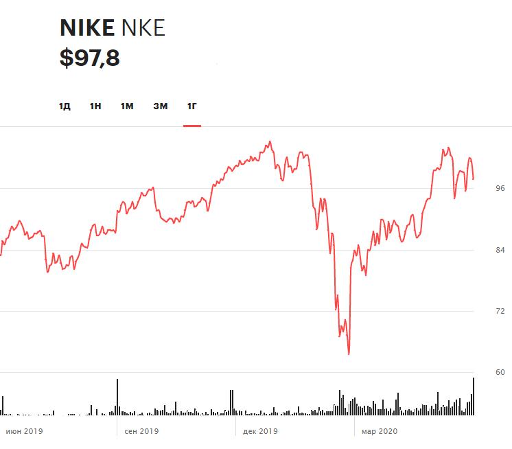 Динамика акций Nike за 12 месяцев