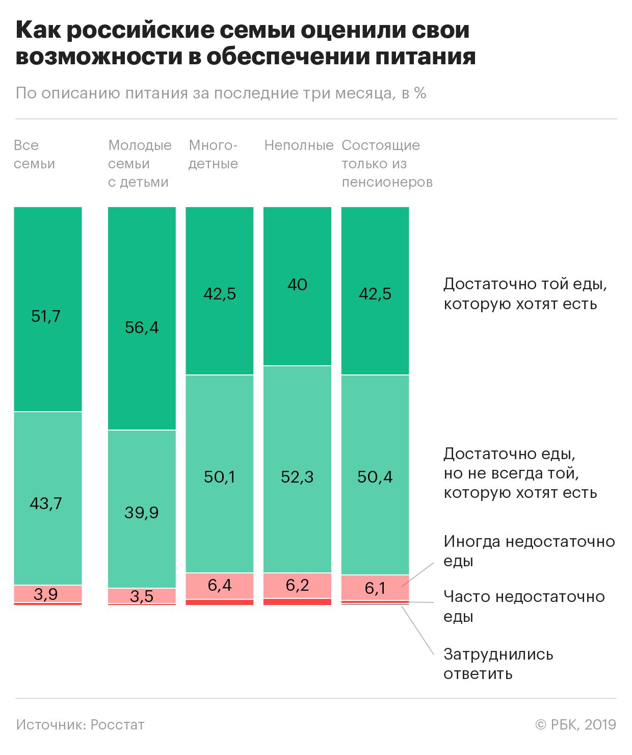 В каждой шестой семье в России стали питаться хуже