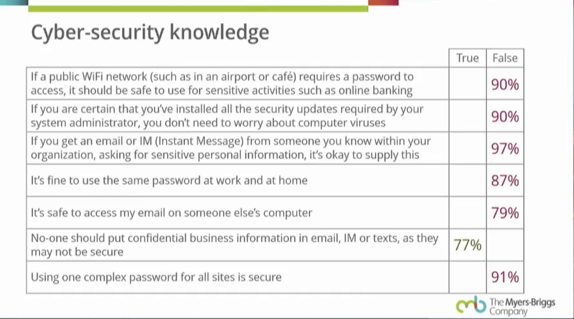 Как отвечали респонденты на вопросы о кибербезопасности