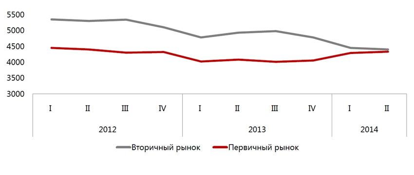 Ценовая динамика на первичном и вторичном рынках элитного загородного жилья в Подмосковье