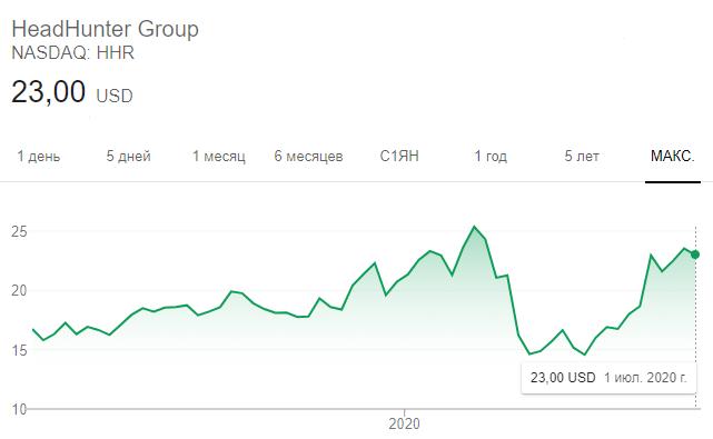 Динамика акций HeadHunter с момента выхода компании на биржу NASDAQ в 2019 году