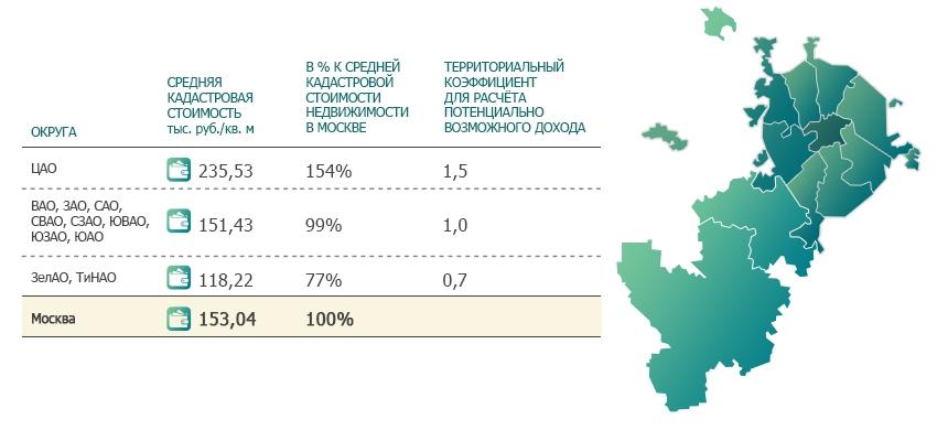 Аренда жилья: дифференциация по территориальному признаку