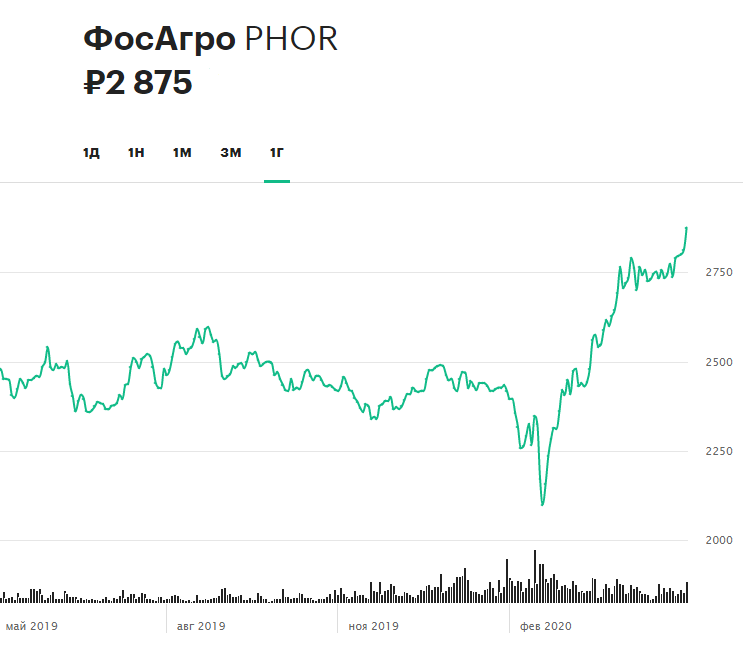 Динамика акций «ФосАгро» за 12 месяцев