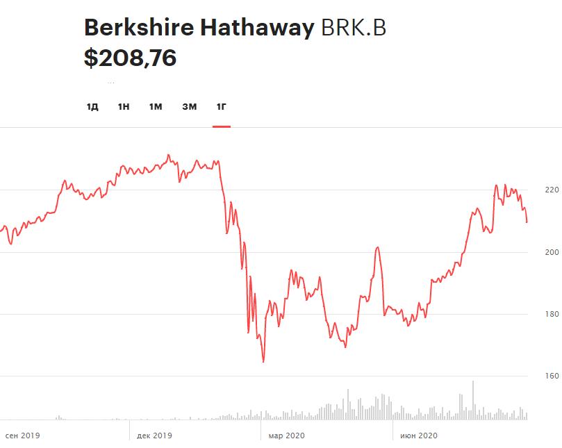 Динамика акций Berkshire Hathaway, класса B, за год