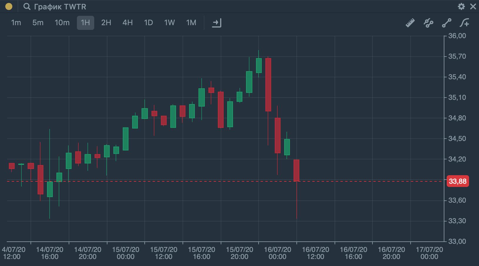 Часовой график акций Twitter