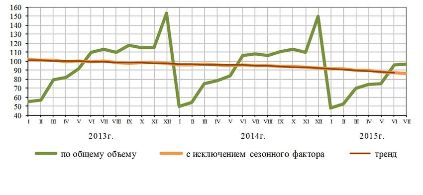 Динамика объема работ, выполненных по виду деятельности «Строительство», в % к среднемесячному значению 2012 года