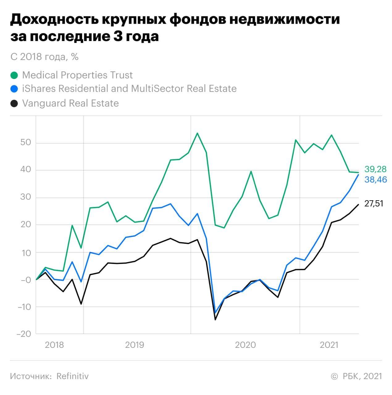 Фото:«РБК Инвестиции»