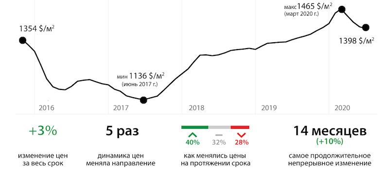 Как менялись цены на квартиры в Минске между выборами президента (ноябрь 2015г.— август 2020г.)