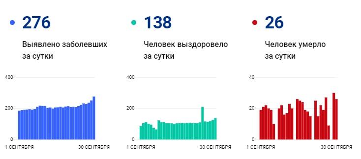 Статистика заболеваемости COVID-19 в Петербурге