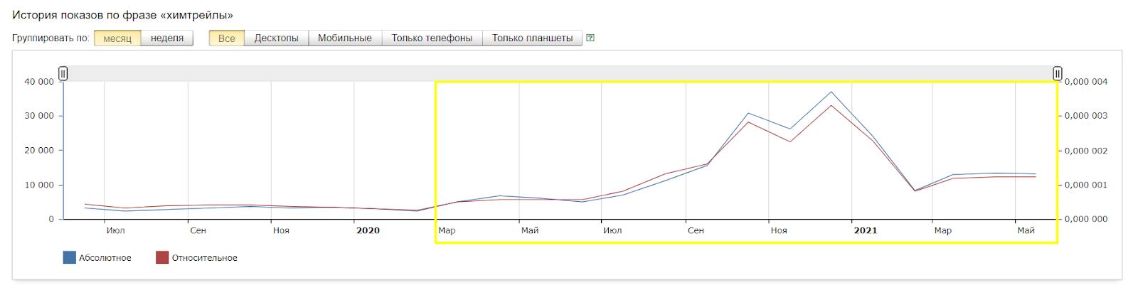 Это история запросов в Яндексе по слову «химтрейлы». На графике видно, что с началом коронавирусной пандемии количество запросов стало расти