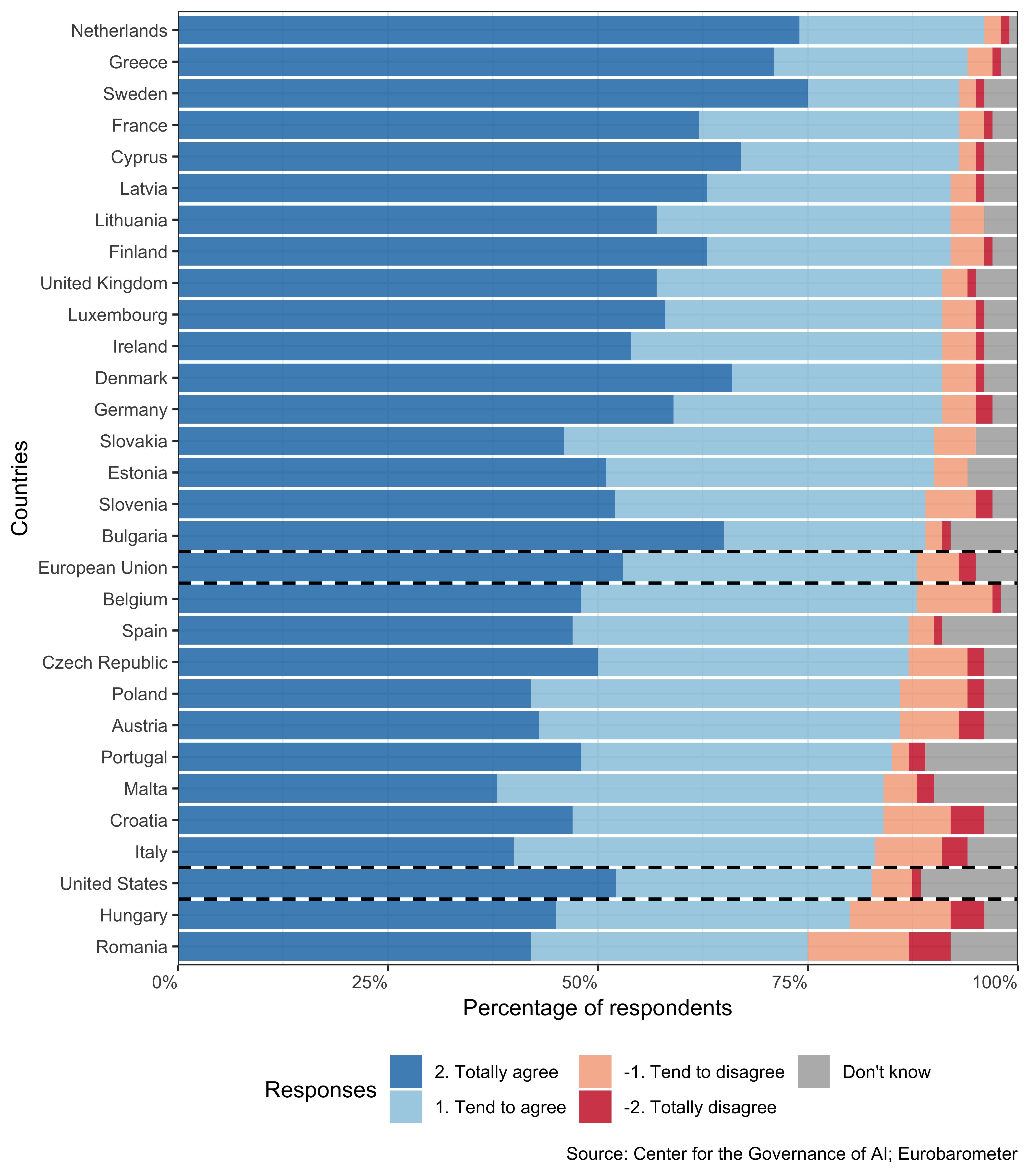 Результат опроса Eurobarometer среди граждан европейских стран и США о том, требуетсяли в работе с ИИ осторожный подход