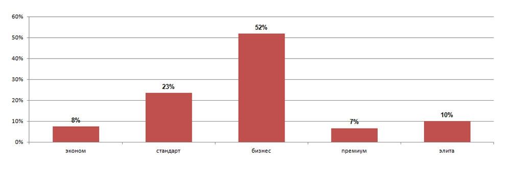 Общая структура предложения первичного рынка жилья по классам, суммарная площадь объектов, % (4 квартал 2013 г.)