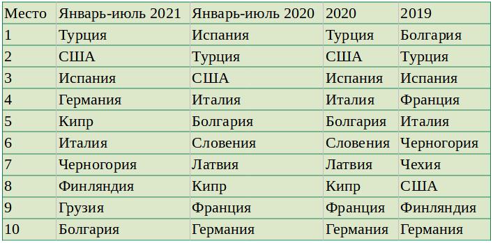 Составлен ТОП-10 стран, недвижимостью в которых интересуются пермяки