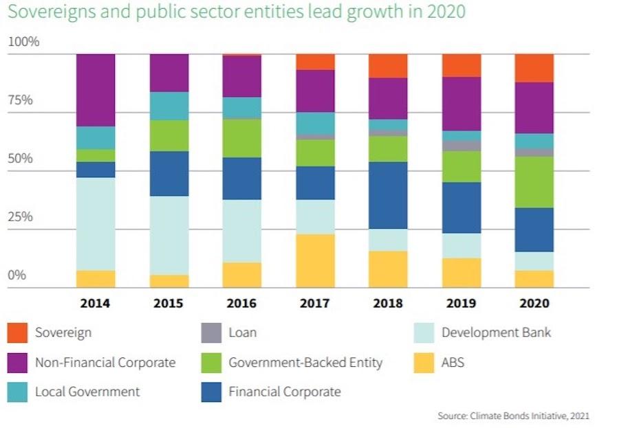 Доля суверенных облигаций среди «зеленых» бондов стабильно растет