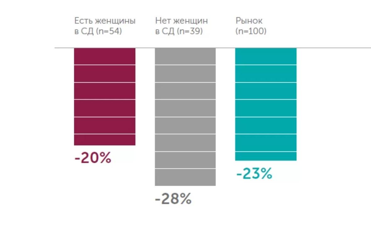 Разный состав группы улучшает ее продуктивность. По результатам исследования womanonoards, команды со смешанными составами на стратегическом уровне управления способствуют более активному росту стоимости бизнеса, либо сдерживают падение в периоды кризиса