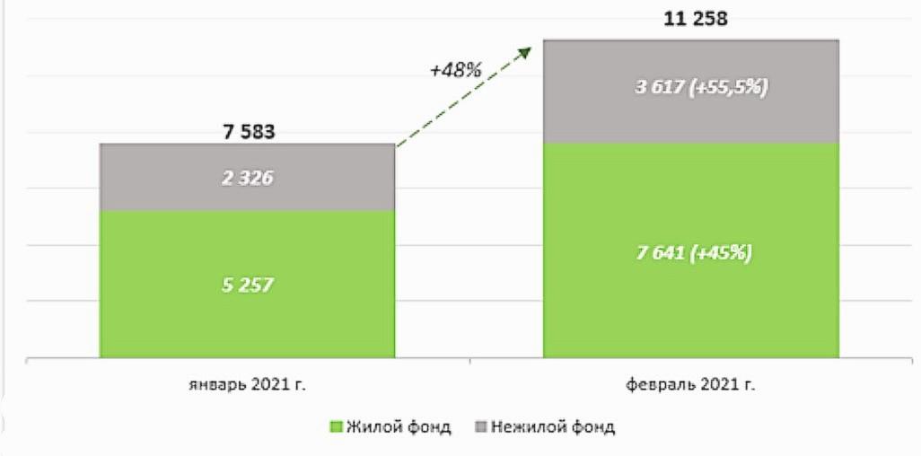 Динамика ДДУ в Москве с января по февраль 2021 года