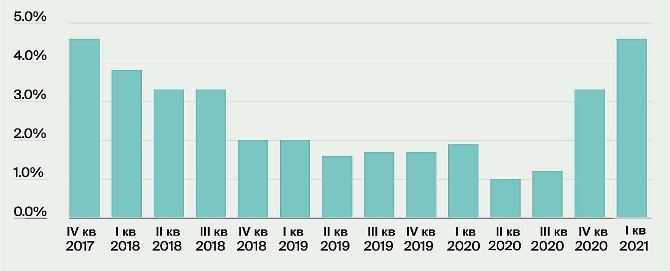 Рост цен на элитную недвижимость (годовая динамика, %)