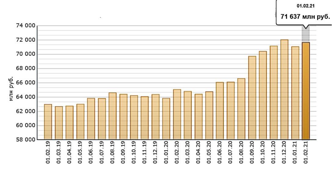 Просроченная задолженность по ипотечным жилищным кредитам в России