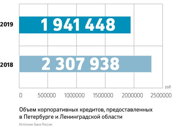 рейтинг банков по выдаче кредитов как купить машину с рук оформление документов для гражданина белоруссии