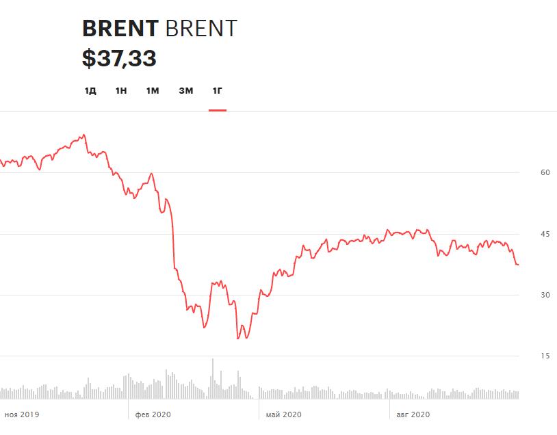 Динамика фьючерса не нефть марки Brent на Московской бирже за последние 12 месяцев