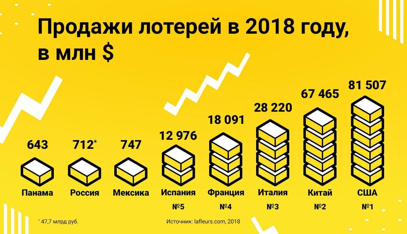Продажи лотерей в России и в мире в 2018 году