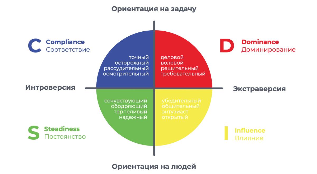 Типы личности по методике Боннстеттера DISC