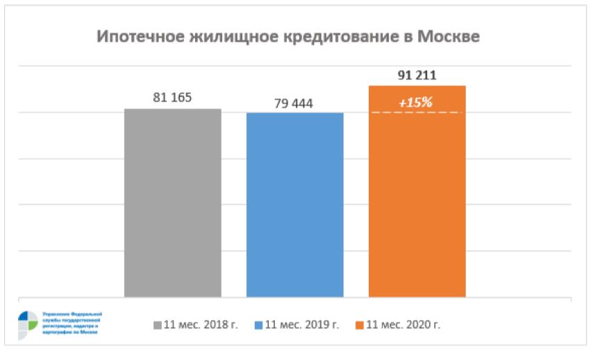 Фото:Управление Росреестра по Москве