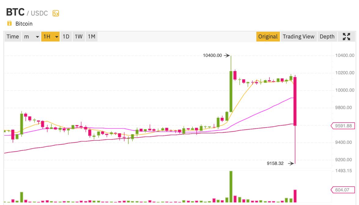 График Bitcoin на бирже Binance