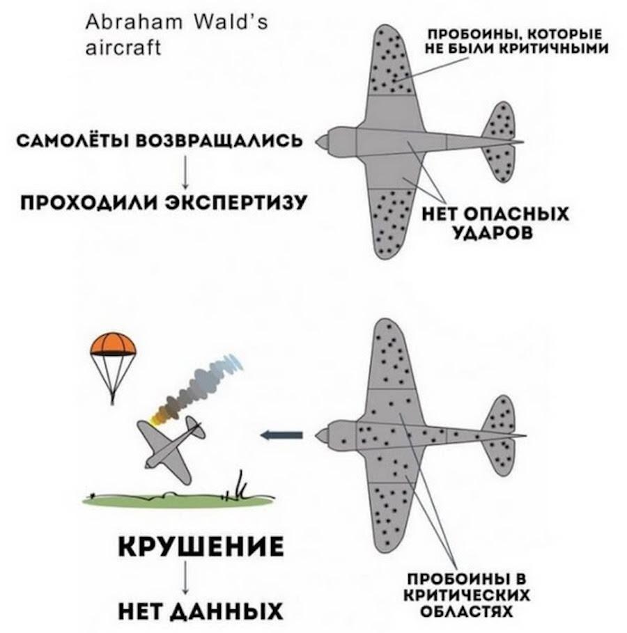 Иллюстрация картины критических и некритических повреждений на бомбардировщике по Абрахаму Вальду