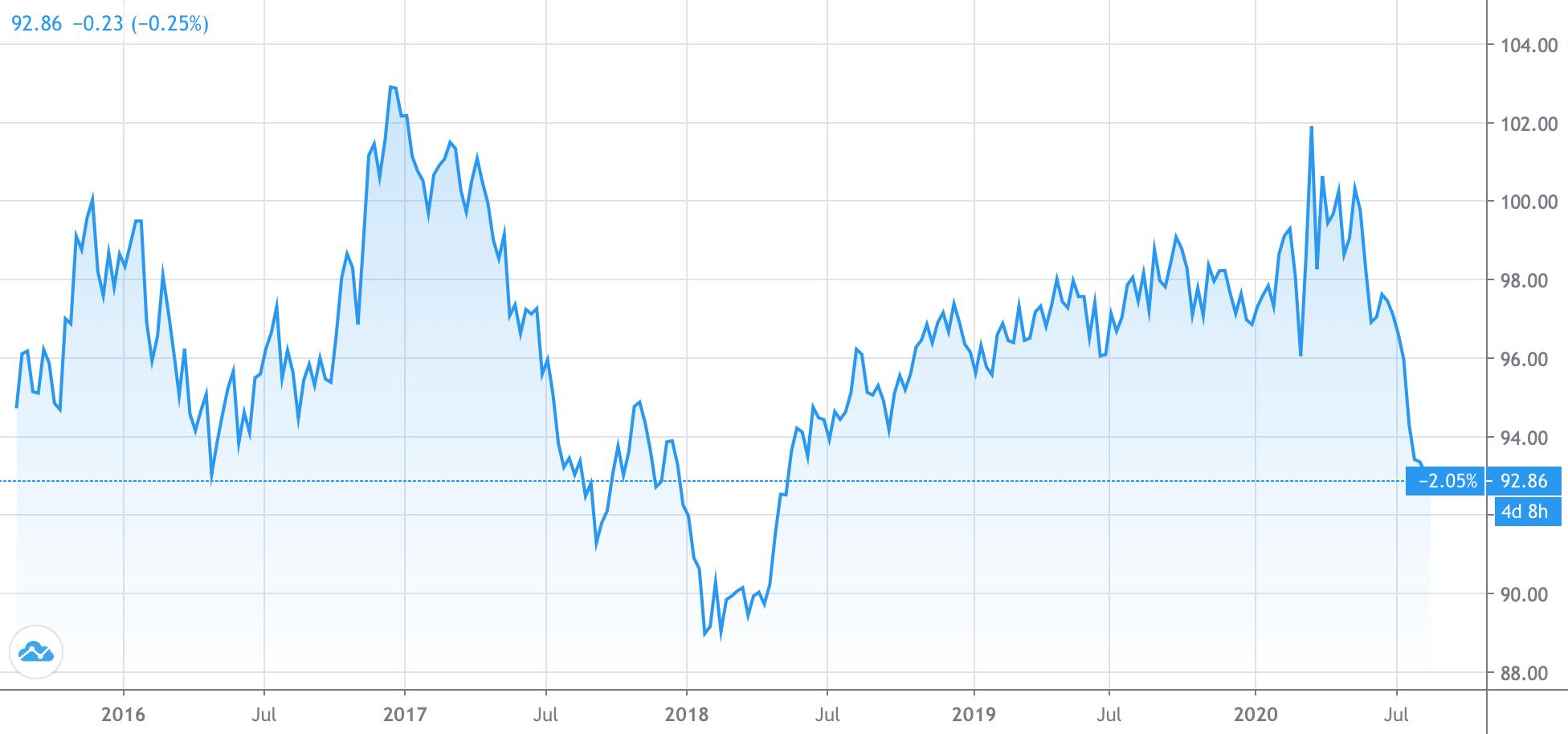 График индекса доллара DXY за последние 5 лет