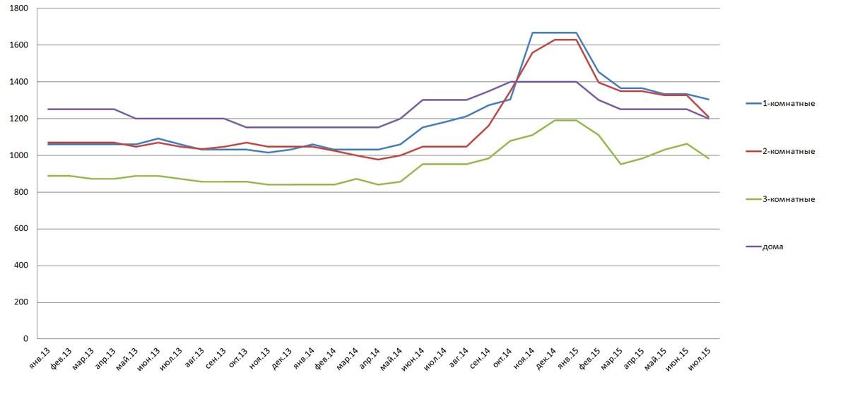 Средние цены на жилье в Крыму, $/кв. м