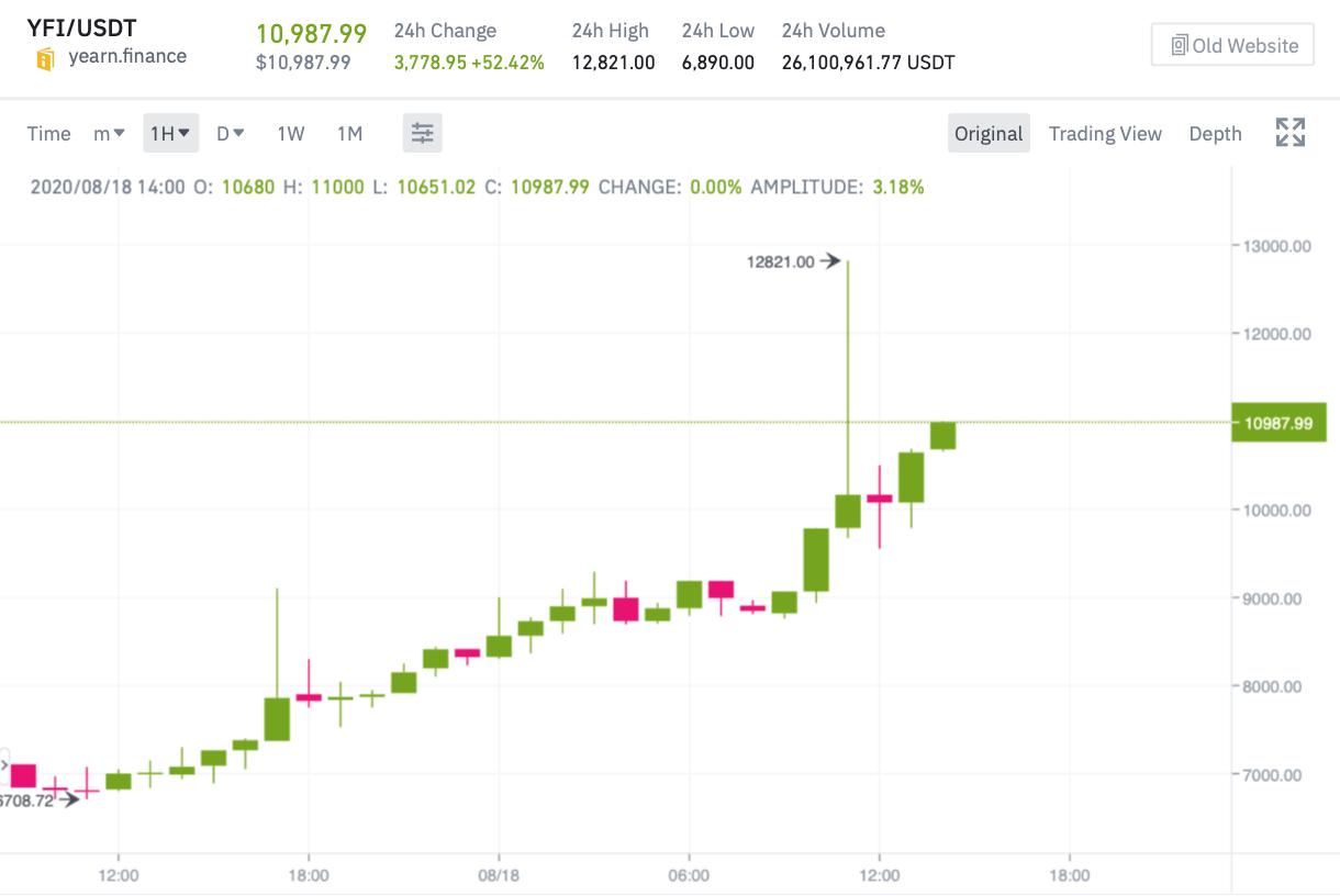 График токена YFI на бирже Binance